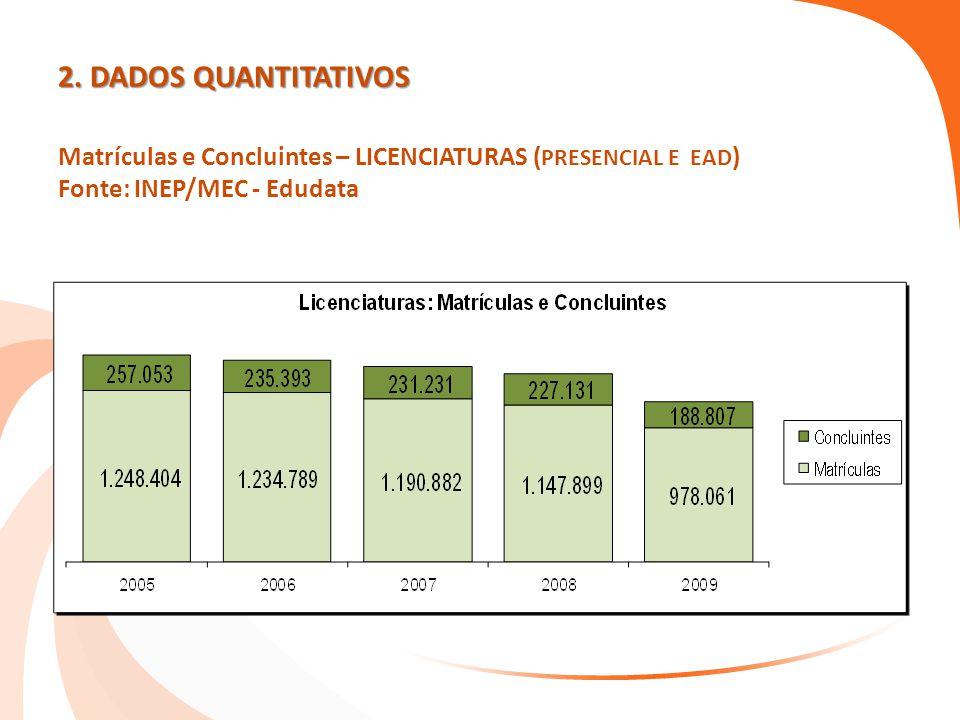 2. DADOS QUANTITATIVOS 2. DADOS QUANTITATIVOS Matrículas e Concluintes – LICENCIATURAS ( PRESENCIAL E EAD ) Fonte: INEP/MEC - Edudata