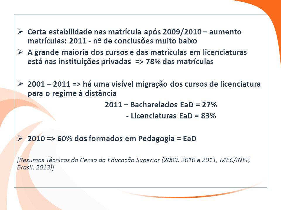  Certa estabilidade nas matrícula após 2009/2010 – aumento matrículas: 2011 - nº de conclusões muito baixo  A grande maioria dos cursos e das matríc