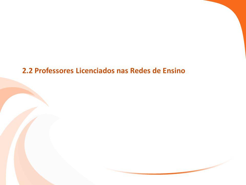 2.2 Professores Licenciados nas Redes de Ensino