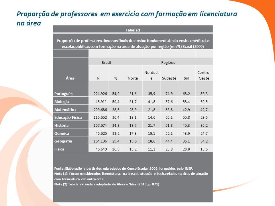 Proporção de professores em exercício com formação em licenciatura na área Tabela 1 Proporção de professores dos anos finais do ensino fundamental e d