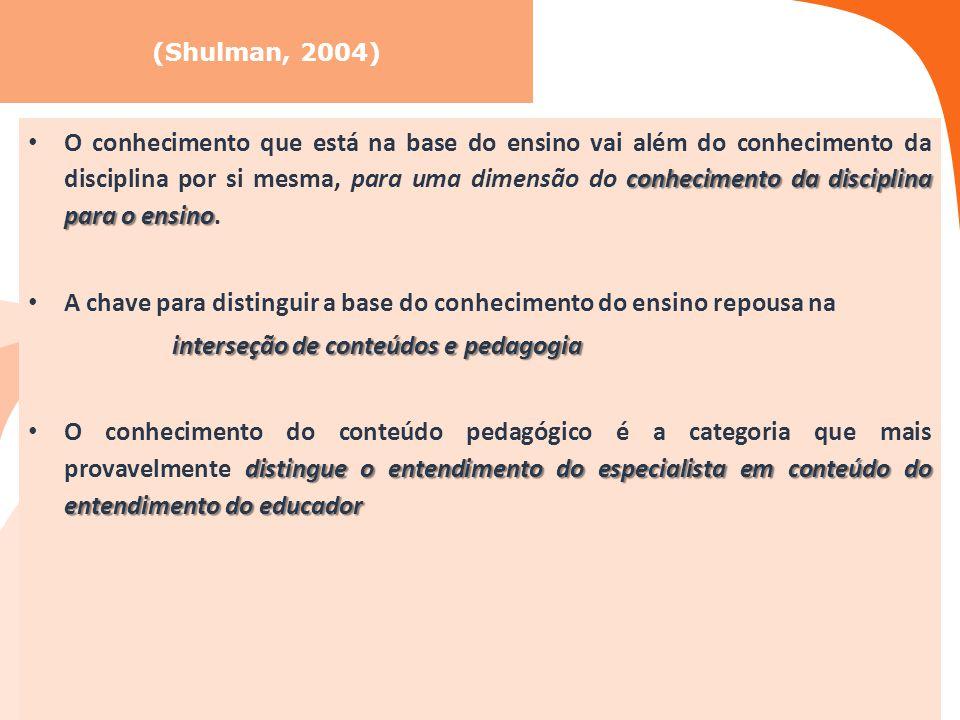 (Shulman, 2004) conhecimento da disciplina para o ensino O conhecimento que está na base do ensino vai além do conhecimento da disciplina por si mesma