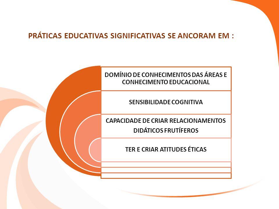 PRÁTICAS EDUCATIVAS SIGNIFICATIVAS SE ANCORAM EM : DOMÍNIO DE CONHECIMENTOS DAS ÁREAS E CONHECIMENTO EDUCACIONAL SENSIBILIDADE COGNITIVA CAPACIDADE DE