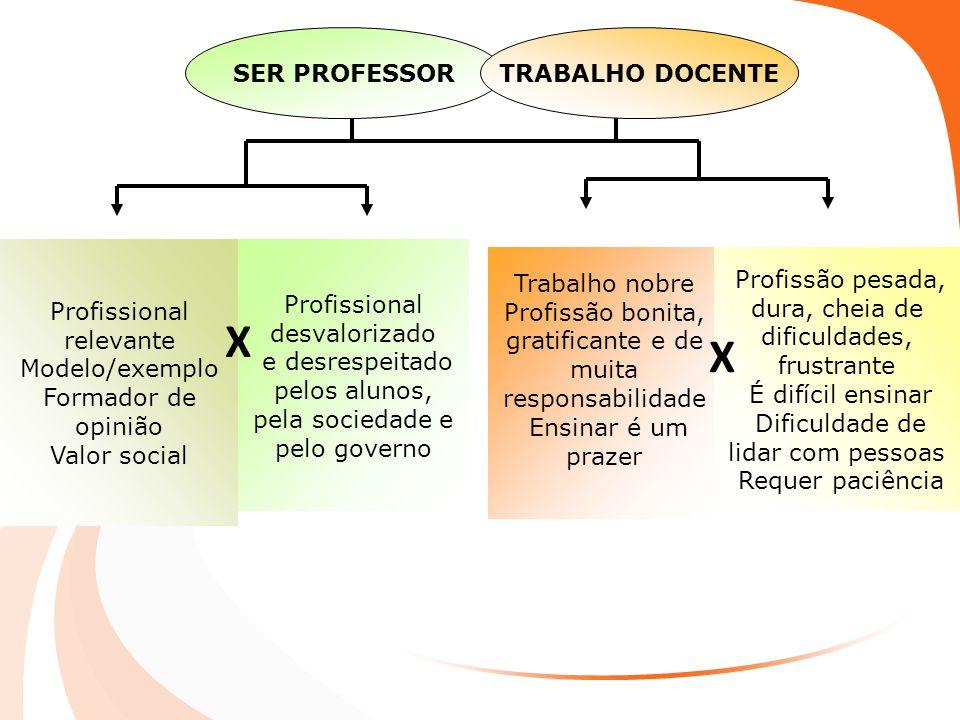 Profissional relevante Modelo/exemplo Formador de opinião Valor social Profissional desvalorizado e desrespeitado pelos alunos, pela sociedade e pelo