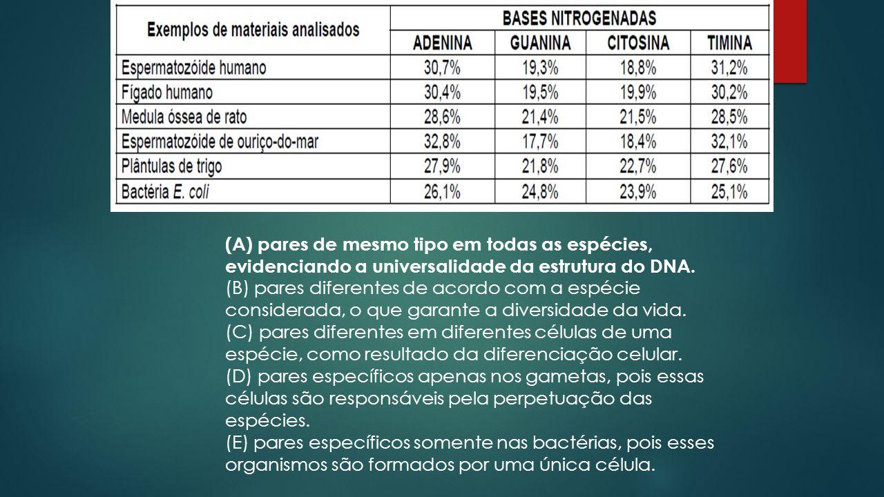  01. Na década de 1950, um estudo pioneiro determinou a proporção das bases nitrogenadas que compõem moléculas de DNA de várias espécies.  A compara