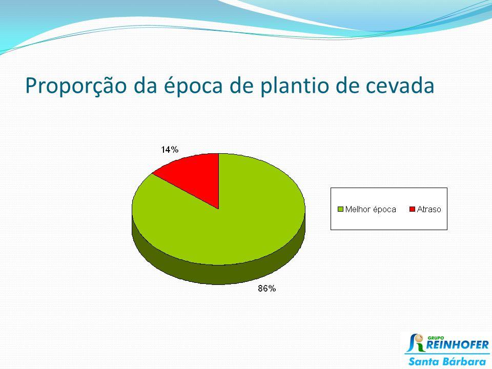 Proporção da época de plantio de cevada