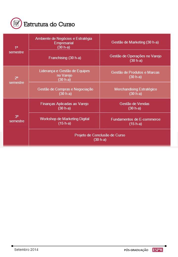 Setembro 2014 PÓS-GRADUAÇÃO 1º semestre 2º semestre 3º semestre Ambiente de Negócios e Estratégia Empresarial (30 h-a) Liderança e Gestão de Equipes no Varejo (30 h-a) Franchising (30 h-a) Gestão de Produtos e Marcas (30 h-a) Workshop de Marketing Digital (15 h-a) Projeto de Conclusão de Curso (30 h-a) Gestão de Compras e Negociação (30 h-a) Fundamentos de E-commerce (15 h-a) Merchandising Estratégico (30 h-a) Finanças Aplicadas ao Varejo (30 h-a) Gestão de Operações no Varejo (30 h-a) Gestão de Marketing (30 h-a) Gestão de Vendas (30 h-a)