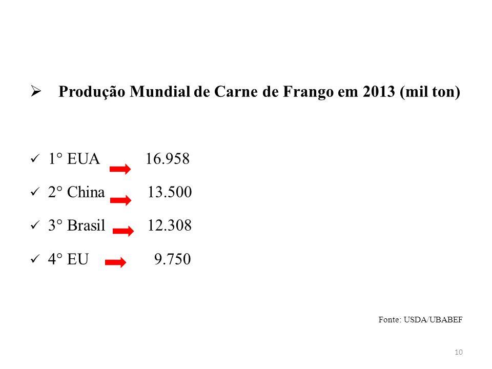  Produção Mundial de Carne de Frango em 2013 (mil ton) 1° EUA 16.958 2° China 13.500 3° Brasil 12.308 4° EU 9.750 Fonte: USDA/UBABEF 10