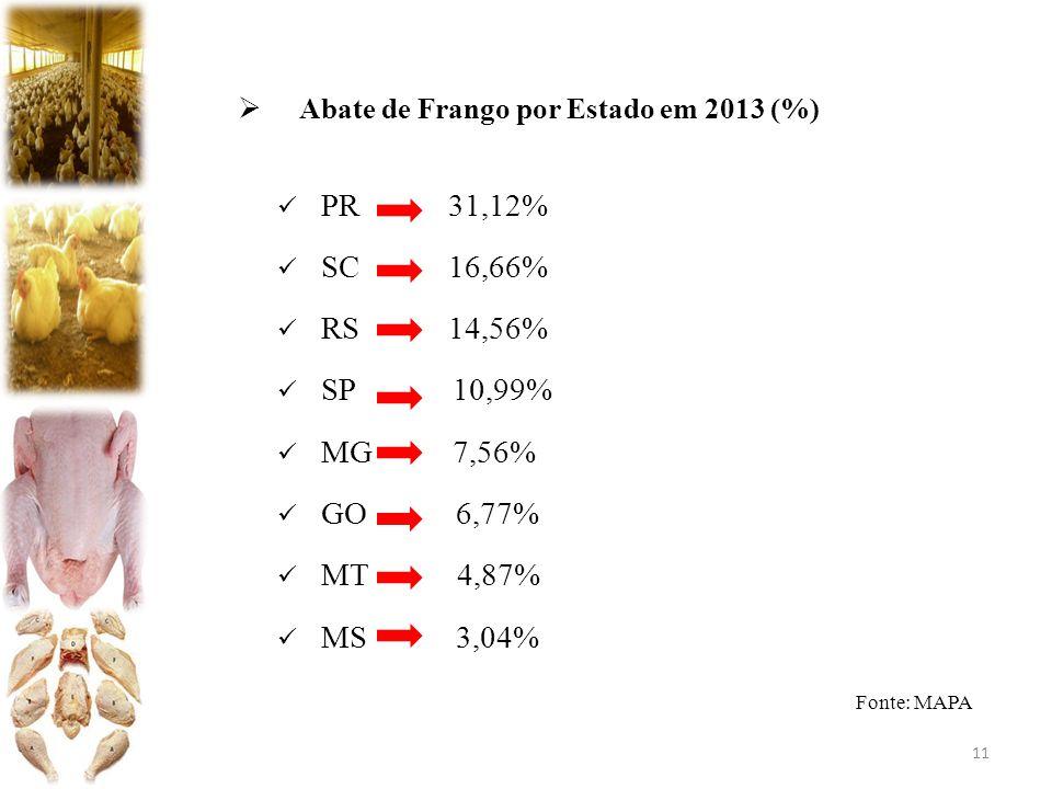  Abate de Frango por Estado em 2013 (%) PR 31,12% SC 16,66% RS 14,56% SP 10,99% MG 7,56% GO 6,77% MT 4,87% MS 3,04% Fonte: MAPA 11