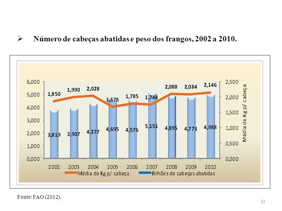  Número de cabeças abatidas e peso dos frangos, 2002 a 2010. 12 Fonte: FAO (2012).