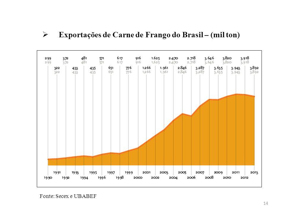  Exportações de Carne de Frango do Brasil – (mil ton) 14 Fonte: Secex e UBABEF