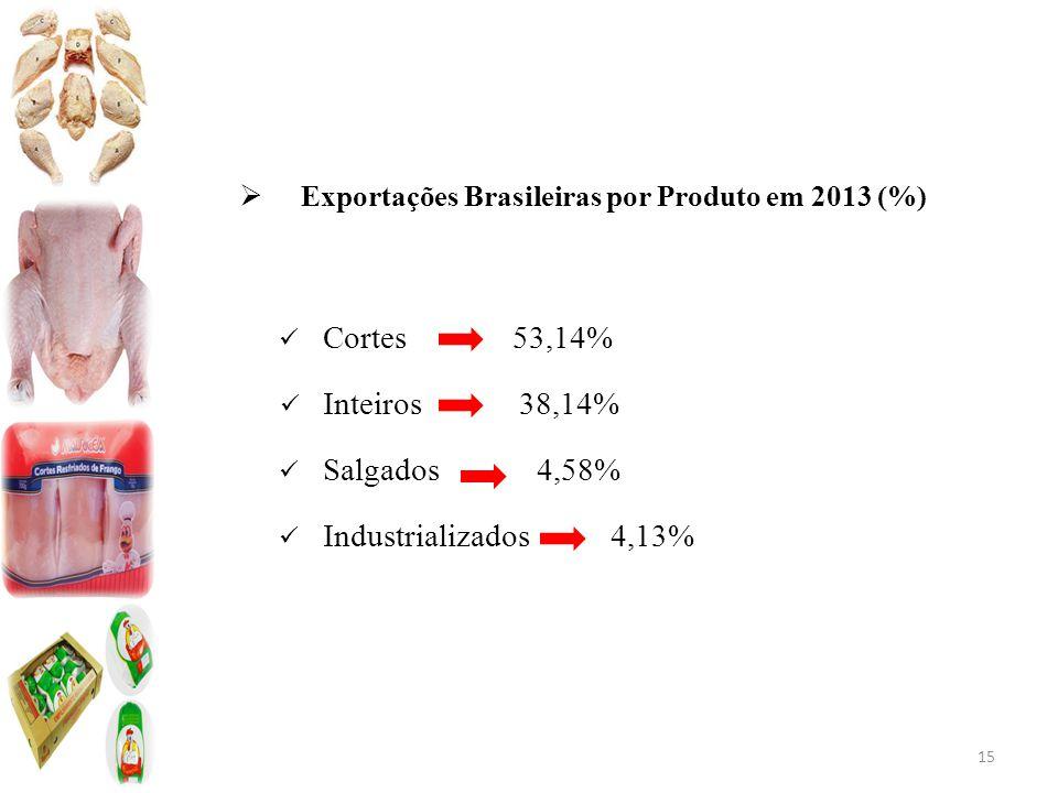  Exportações Brasileiras por Produto em 2013 (%) Cortes 53,14% Inteiros 38,14% Salgados 4,58% Industrializados 4,13% 15
