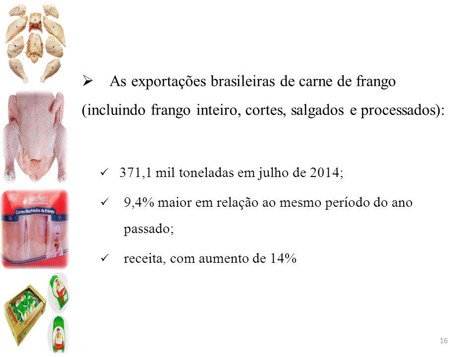  As exportações brasileiras de carne de frango (incluindo frango inteiro, cortes, salgados e processados): 371,1 mil toneladas em julho de 2014; 9,4% maior em relação ao mesmo período do ano passado; receita, com aumento de 14% 16