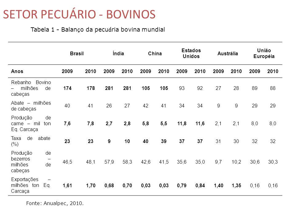 Tabela 1 – Balan ç o da pecu á ria bovina mundial Fonte: Anualpec, 2010.