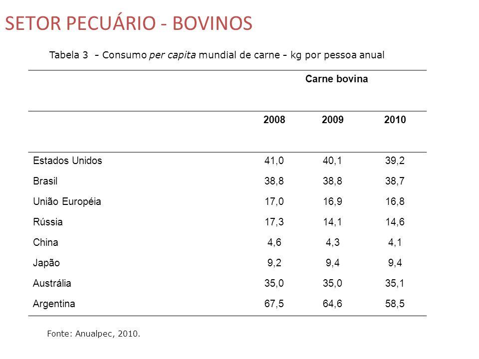 Fonte: Anualpec, 2010.