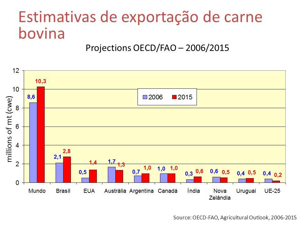 Source: OECD-FAO, Agricultural Outlook, 2006-2015 Estimativas de exportação de carne bovina Projections OECD/FAO – 2006/2015 millions of mt (cwe)