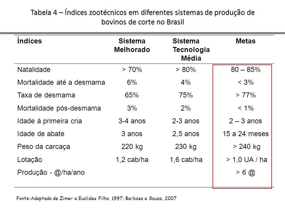 Tabela 4 – Índices zootécnicos em diferentes sistemas de produção de bovinos de corte no Brasil Fonte:Adaptado de Zimer e Euclides Filho, 1997; Barbosa e Souza, 2007 ÍndicesSistema Melhorado Sistema Tecnologia Média Metas Natalidade> 70%> 80%80 – 85% Mortalidade até a desmama6%4%< 3% Taxa de desmama65%75%> 77% Mortalidade pós-desmama3%2%< 1% Idade à primeira cria3-4 anos2-3 anos2 – 3 anos Idade de abate3 anos2,5 anos15 a 24 meses Peso da carcaça220 kg230 kg > 240 kg Lotação1,2 cab/ha1,6 cab/ha > 1,0 UA / ha Produção - @/ha/ano> 6 @