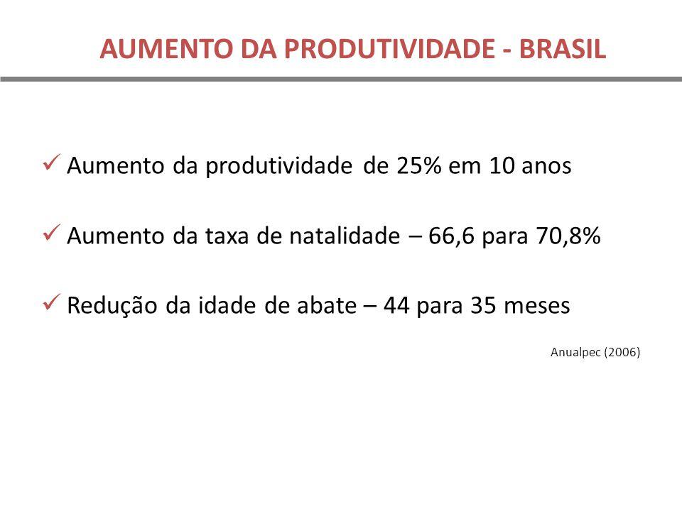 AUMENTO DA PRODUTIVIDADE - BRASIL Aumento da produtividade de 25% em 10 anos Aumento da taxa de natalidade – 66,6 para 70,8% Redução da idade de abate – 44 para 35 meses Anualpec (2006)