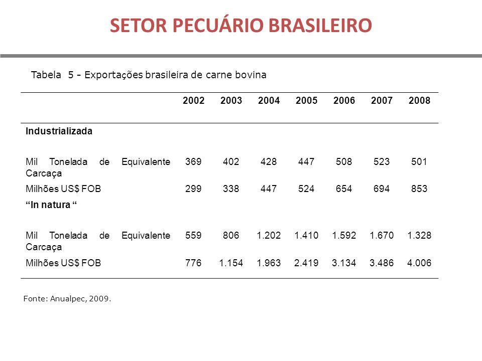 SETOR PECUÁRIO BRASILEIRO Tabela 5 – Exporta ç ões brasileira de carne bovina Fonte: Anualpec, 2009.