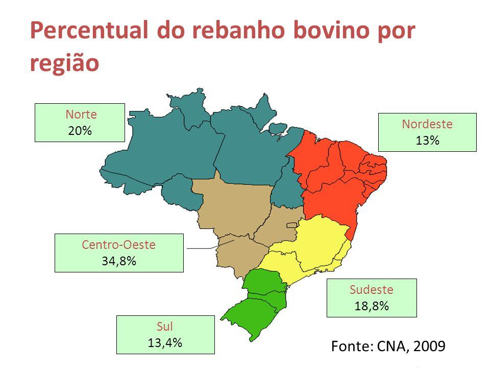Percentual do rebanho bovino por região Norte 20% Nordeste 13% Sudeste 18,8% Sul 13,4% Centro-Oeste 34,8% Fonte: CNA, 2009