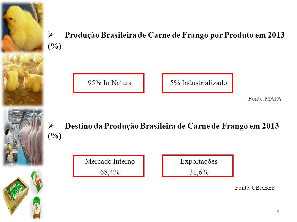  Produção Brasileira de Carne de Frango por Produto em 2013 (%) Fonte: MAPA  Destino da Produção Brasileira de Carne de Frango em 2013 (%) 8 95% In Natura5% Industrializado Mercado Interno 68,4% Exportações 31,6% Fonte: UBABEF