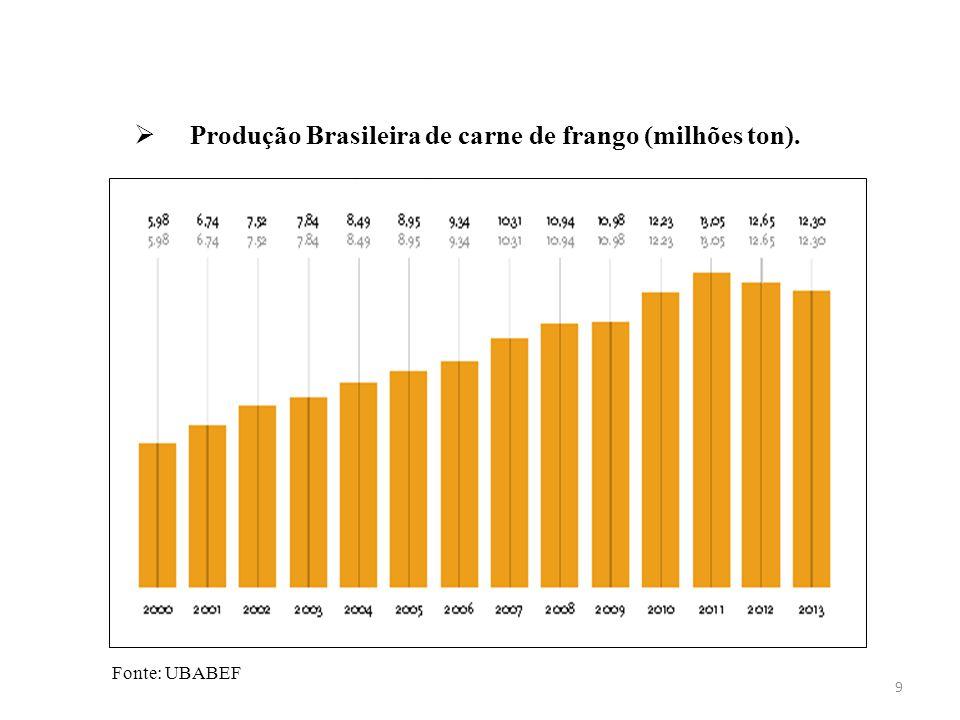 Produção Brasileira de carne de frango (milhões ton). 9 Fonte: UBABEF