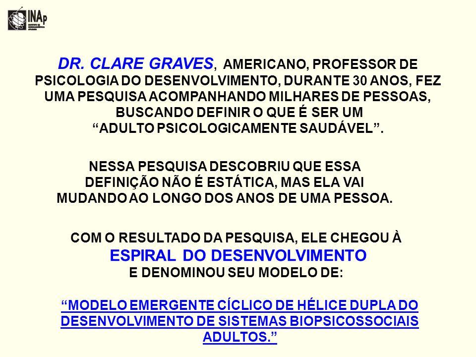 DR. CLARE GRAVES, AMERICANO, PROFESSOR DE PSICOLOGIA DO DESENVOLVIMENTO, DURANTE 30 ANOS, FEZ UMA PESQUISA ACOMPANHANDO MILHARES DE PESSOAS, BUSCANDO