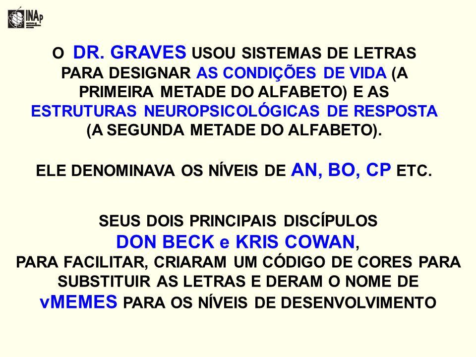O DR. GRAVES USOU SISTEMAS DE LETRAS PARA DESIGNAR AS CONDIÇÕES DE VIDA (A PRIMEIRA METADE DO ALFABETO) E AS ESTRUTURAS NEUROPSICOLÓGICAS DE RESPOSTA