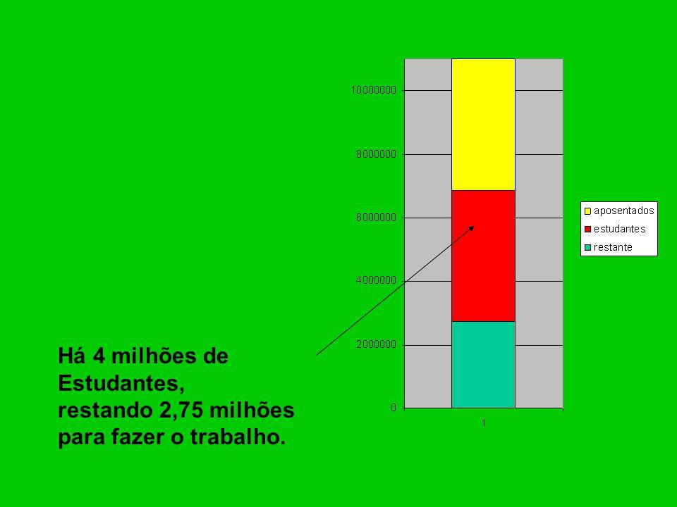 Há 4 milhões de Estudantes, restando 2,75 milhões para fazer o trabalho.