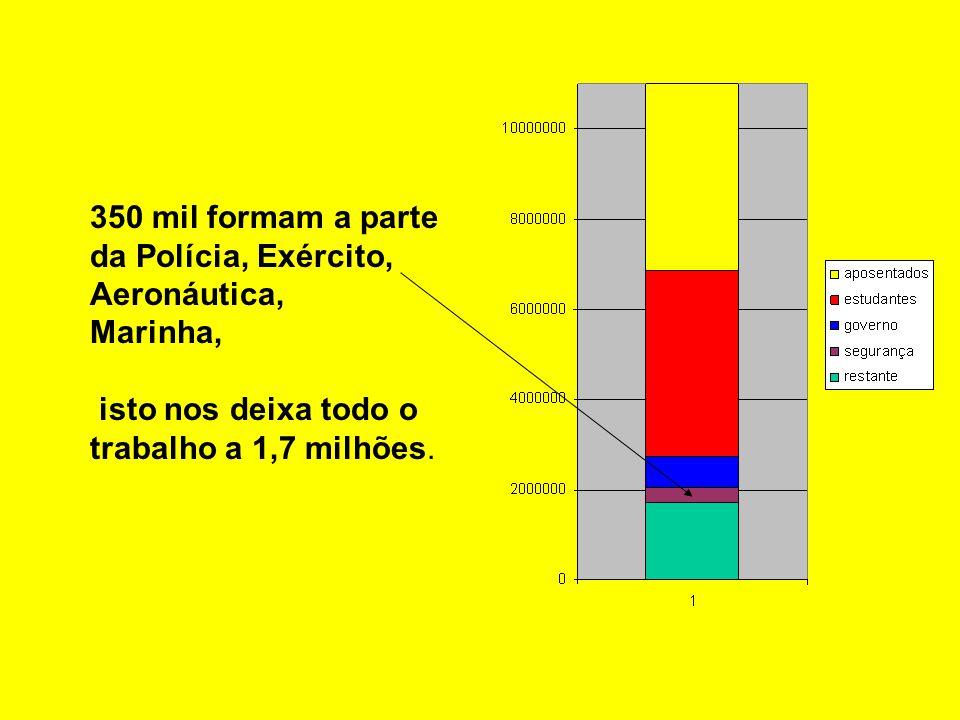 350 mil formam a parte da Polícia, Exército, Aeronáutica, Marinha, isto nos deixa todo o trabalho a 1,7 milhões.