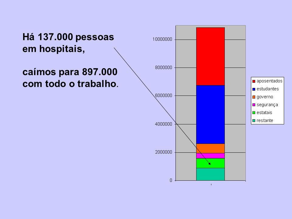 Há 137.000 pessoas em hospitais, caímos para 897.000 com todo o trabalho.