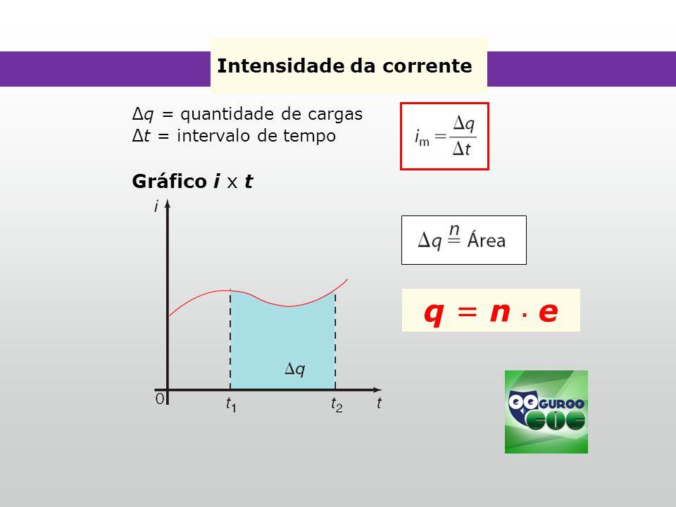 Intensidade da corrente ∆q = quantidade de cargas ∆t = intervalo de tempo Gráfico i x t q = n ∙ e