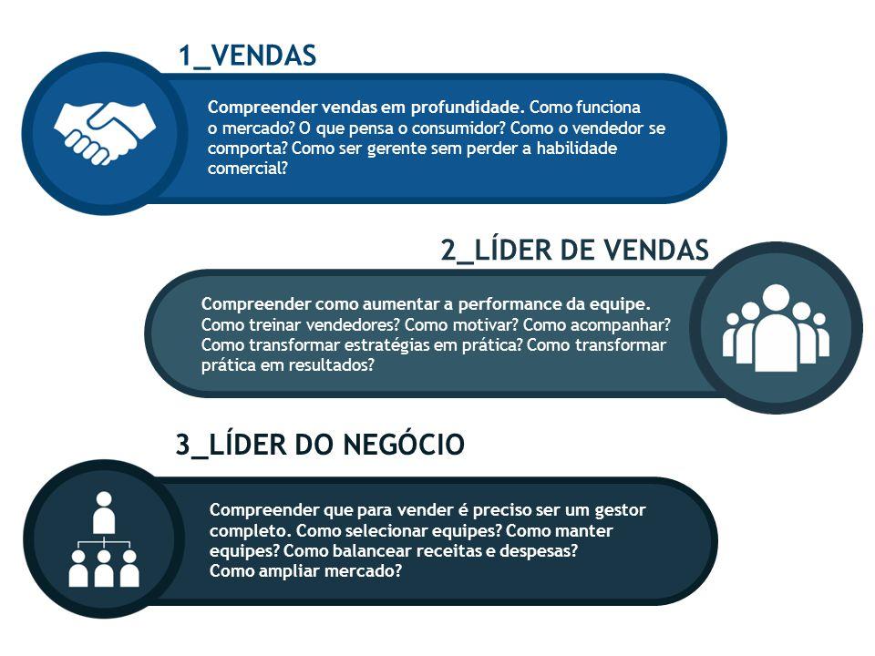 Compreender vendas em profundidade. Como funciona o mercado? O que pensa o consumidor? Como o vendedor se comporta? Como ser gerente sem perder a habi