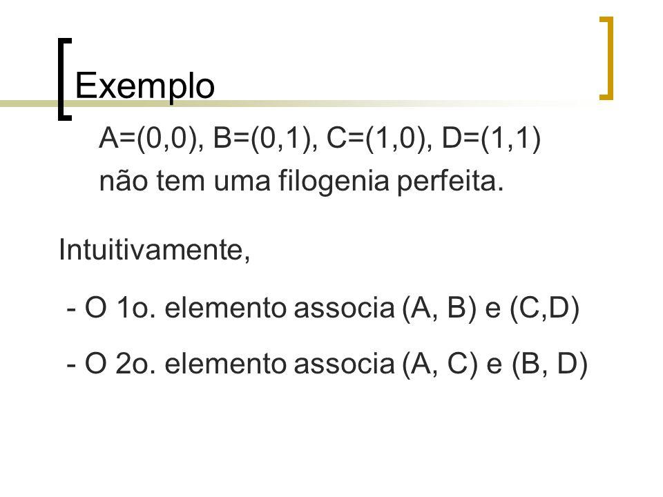 Exemplo A=(0,0), B=(0,1), C=(1,0), D=(1,1) não tem uma filogenia perfeita. Intuitivamente, - O 1o. elemento associa (A, B) e (C,D) - O 2o. elemento as
