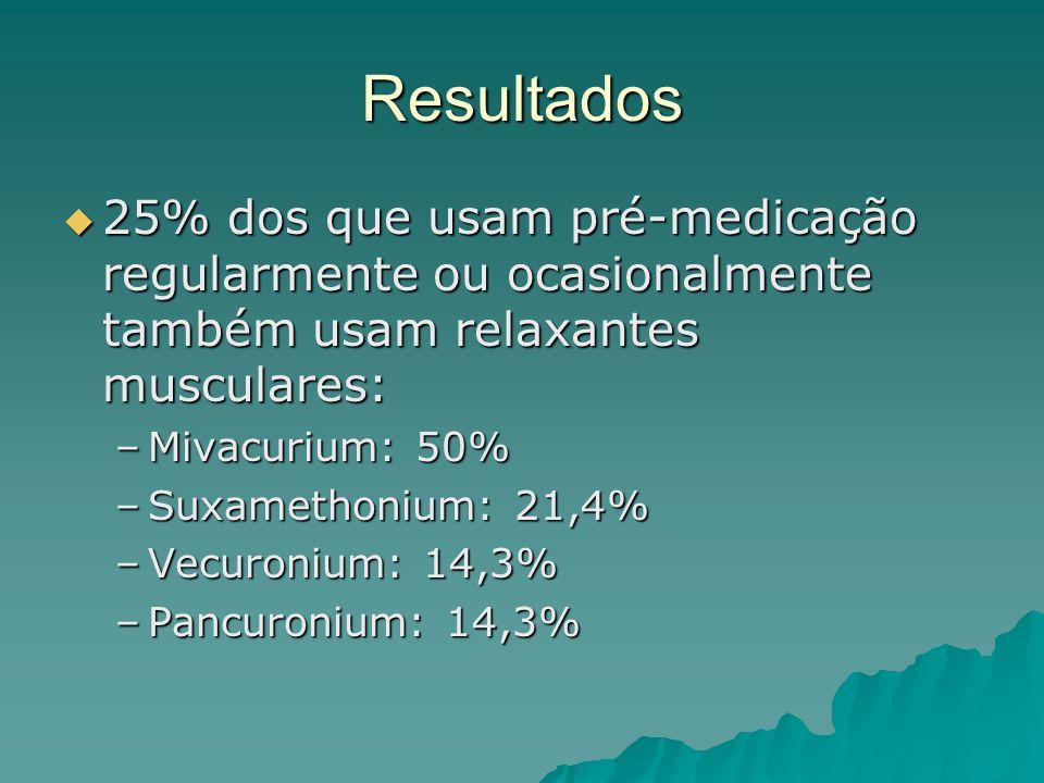 Resultados  25% dos que usam pré-medicação regularmente ou ocasionalmente também usam relaxantes musculares: –Mivacurium: 50% –Suxamethonium: 21,4% –Vecuronium: 14,3% –Pancuronium: 14,3%