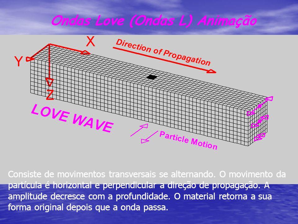 Ondas Love (Ondas L) Animação Consiste de movimentos transversais se alternando. O movimento da partícula é horizontal e perpendicular a direção de pr