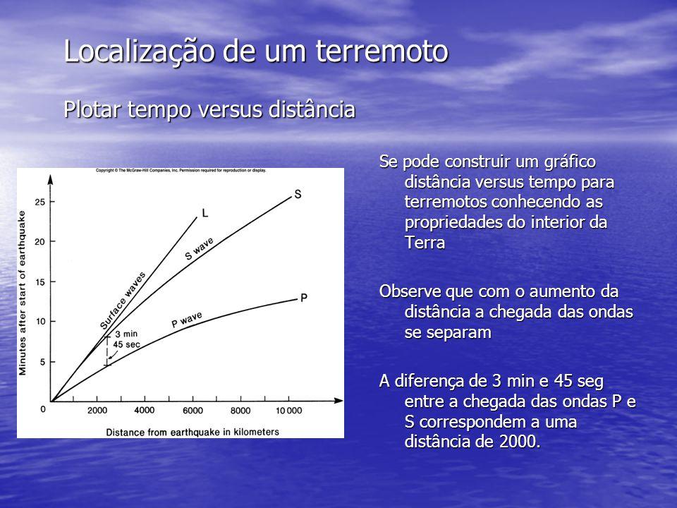 Localização de um terremoto Plotar tempo versus distância Se pode construir um gráfico distância versus tempo para terremotos conhecendo as propriedad