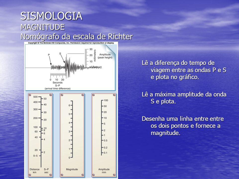 SISMOLOGIA MAGNITUDE Nomógrafo da escala de Richter Lê a diferença do tempo de viagem entre as ondas P e S e plota no gráfico. Lê a máxima amplitude d