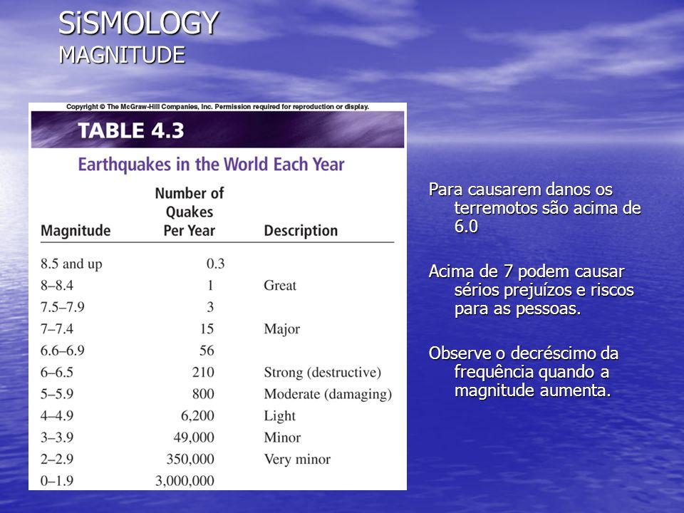 SiSMOLOGY MAGNITUDE Para causarem danos os terremotos são acima de 6.0 Acima de 7 podem causar sérios prejuízos e riscos para as pessoas. Observe o de
