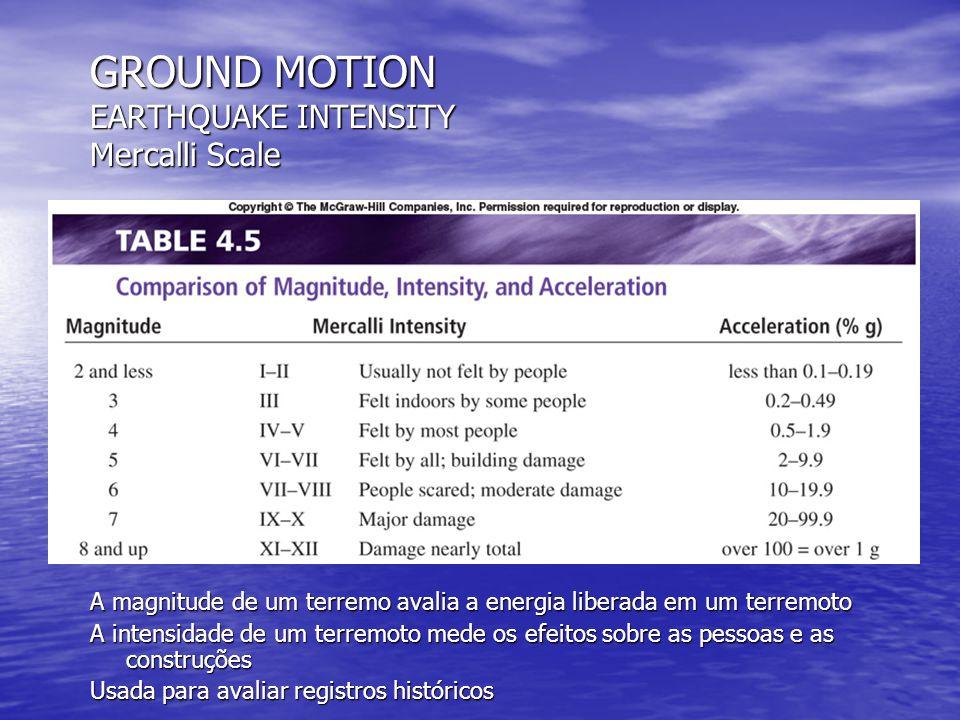 GROUND MOTION EARTHQUAKE INTENSITY Mercalli Scale A magnitude de um terremo avalia a energia liberada em um terremoto A intensidade de um terremoto me