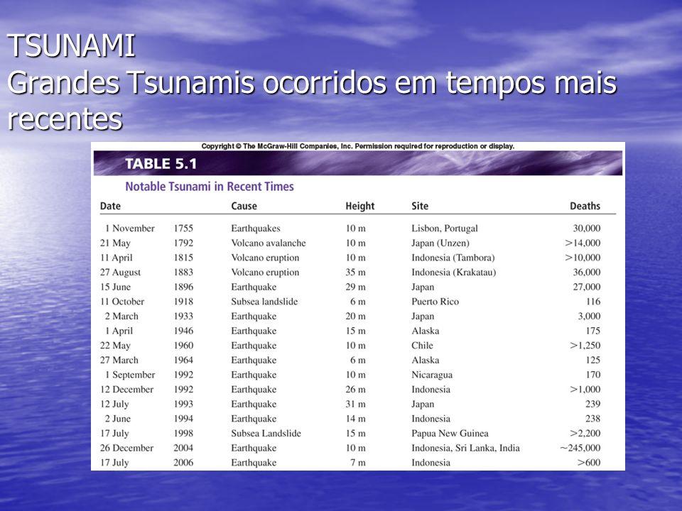 TSUNAMI Grandes Tsunamis ocorridos em tempos mais recentes