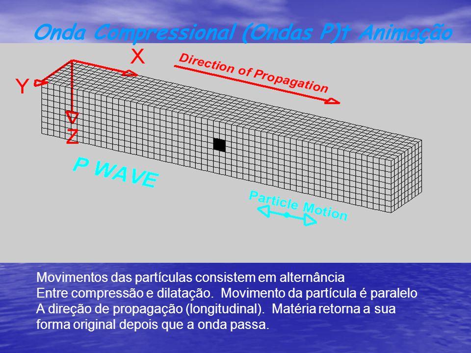 Onda Compressional (Ondas P)t Animação Movimentos das partículas consistem em alternância Entre compressão e dilatação. Movimento da partícula é paral