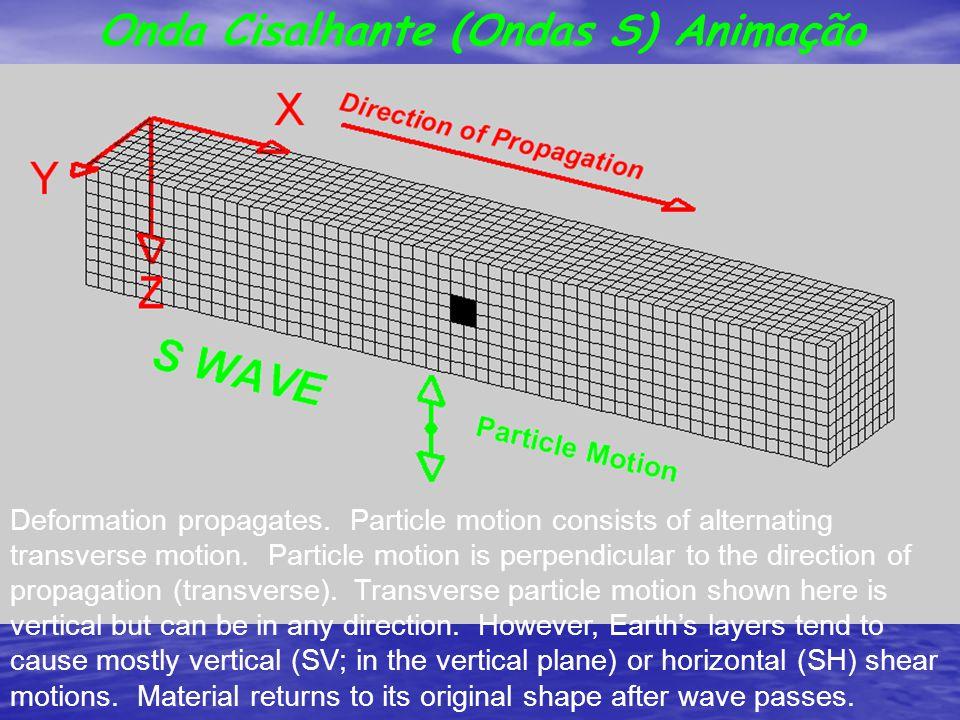 Onda Cisalhante (Ondas S) Animação Deformation propagates. Particle motion consists of alternating transverse motion. Particle motion is perpendicular