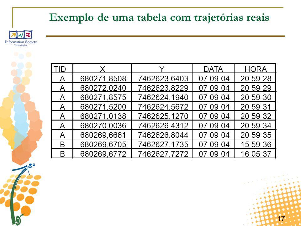 17 Exemplo de uma tabela com trajetórias reais TIDXYDATAHORA A680271,85087462623,640307 09 0420 59 28 A680272,02407462623,822907 09 0420 59 29 A680271