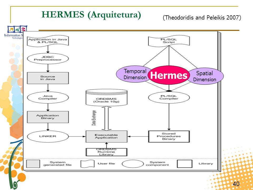 40 HERMES (Arquitetura) (Theodoridis and Peleikis 2007) Temporal Dimension Spatial Dimension Hermes