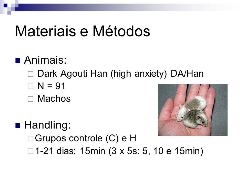 Materiais e Métodos Animais:  Dark Agouti Han (high anxiety) DA/Han  N = 91  Machos Handling:  Grupos controle (C) e H  1-21 dias; 15min (3 x 5s: 5, 10 e 15min)