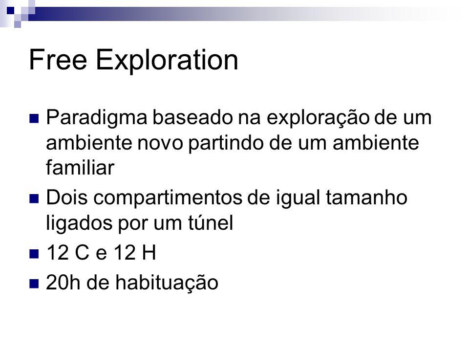 Free Exploration Paradigma baseado na exploração de um ambiente novo partindo de um ambiente familiar Dois compartimentos de igual tamanho ligados por um túnel 12 C e 12 H 20h de habituação