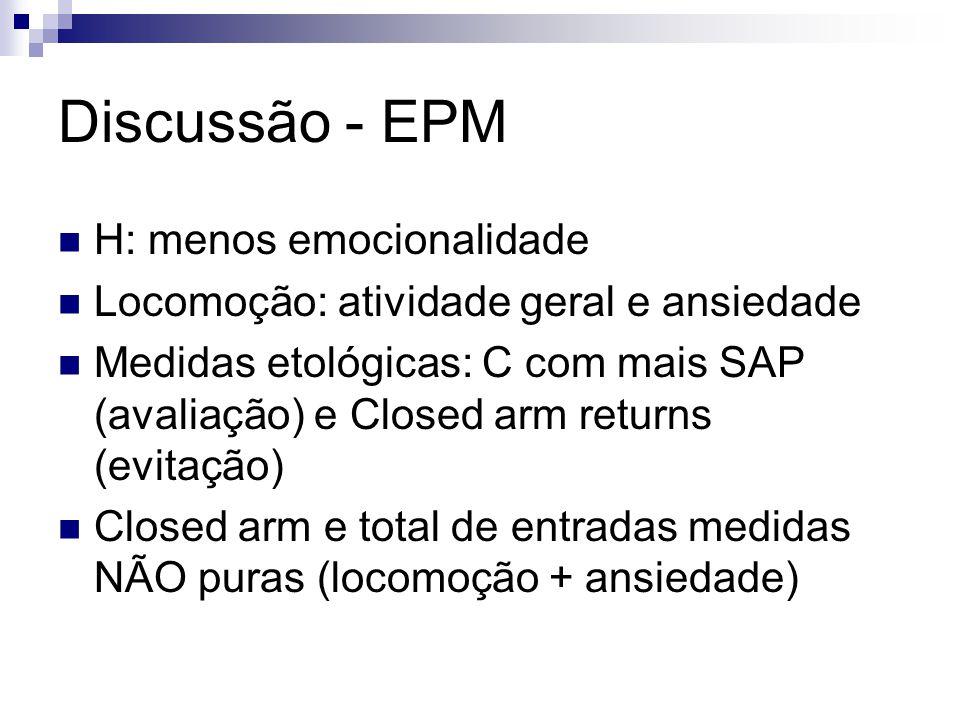Discussão - EPM H: menos emocionalidade Locomoção: atividade geral e ansiedade Medidas etológicas: C com mais SAP (avaliação) e Closed arm returns (evitação) Closed arm e total de entradas medidas NÃO puras (locomoção + ansiedade)