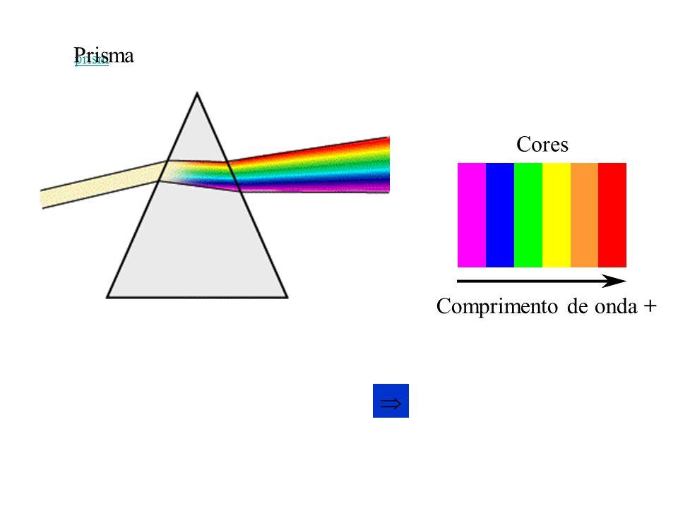 prism colours Comprimento de onda + Cores Prisma 