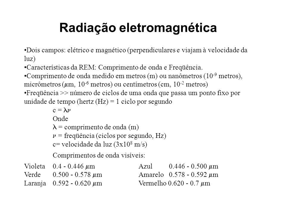 Radiação eletromagnética Dois campos: elétrico e magnético (perpendiculares e viajam à velocidade da luz) Características da REM: Comprimento de onda