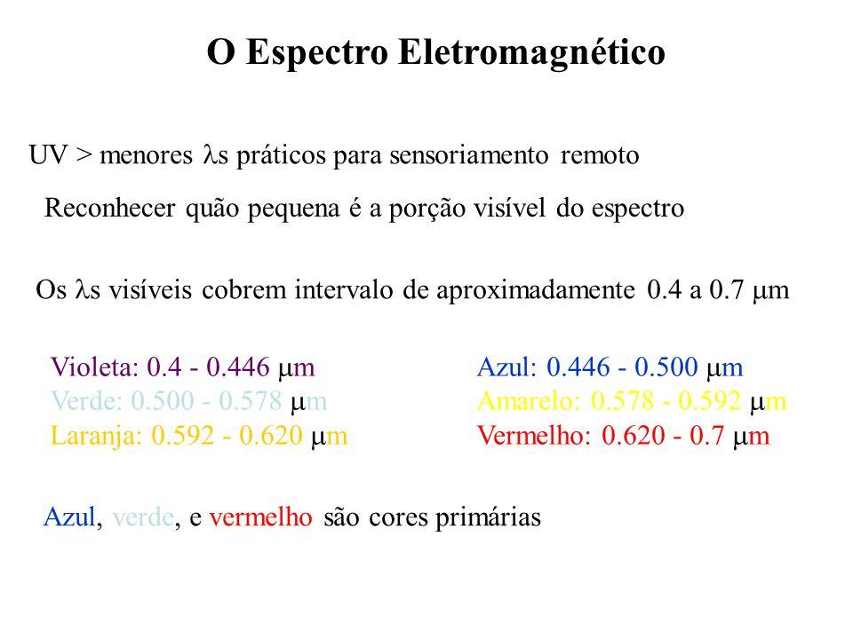 O Espectro Eletromagnético UV > menores s práticos para sensoriamento remoto Reconhecer quão pequena é a porção visível do espectro Os s visíveis cobr